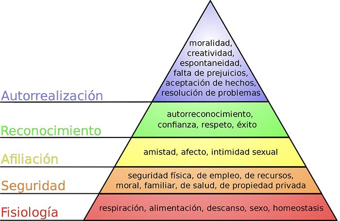 piramide y necesidades